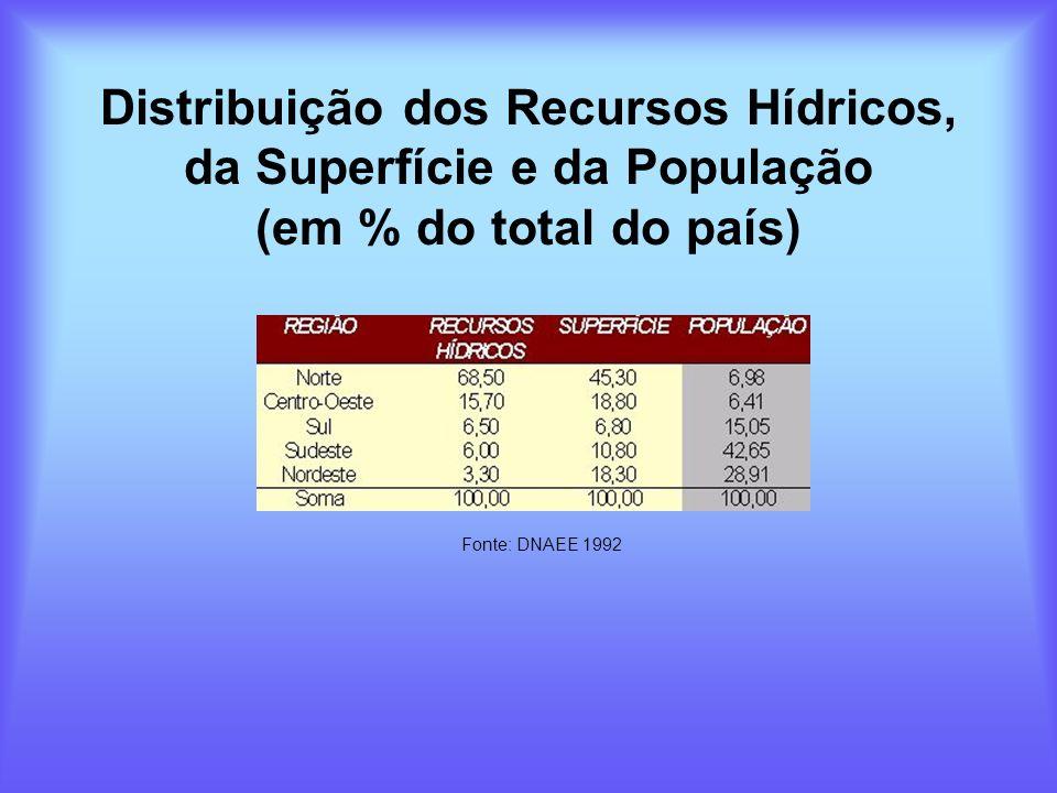Distribuição dos Recursos Hídricos, da Superfície e da População (em % do total do país) Fonte: DNAEE 1992