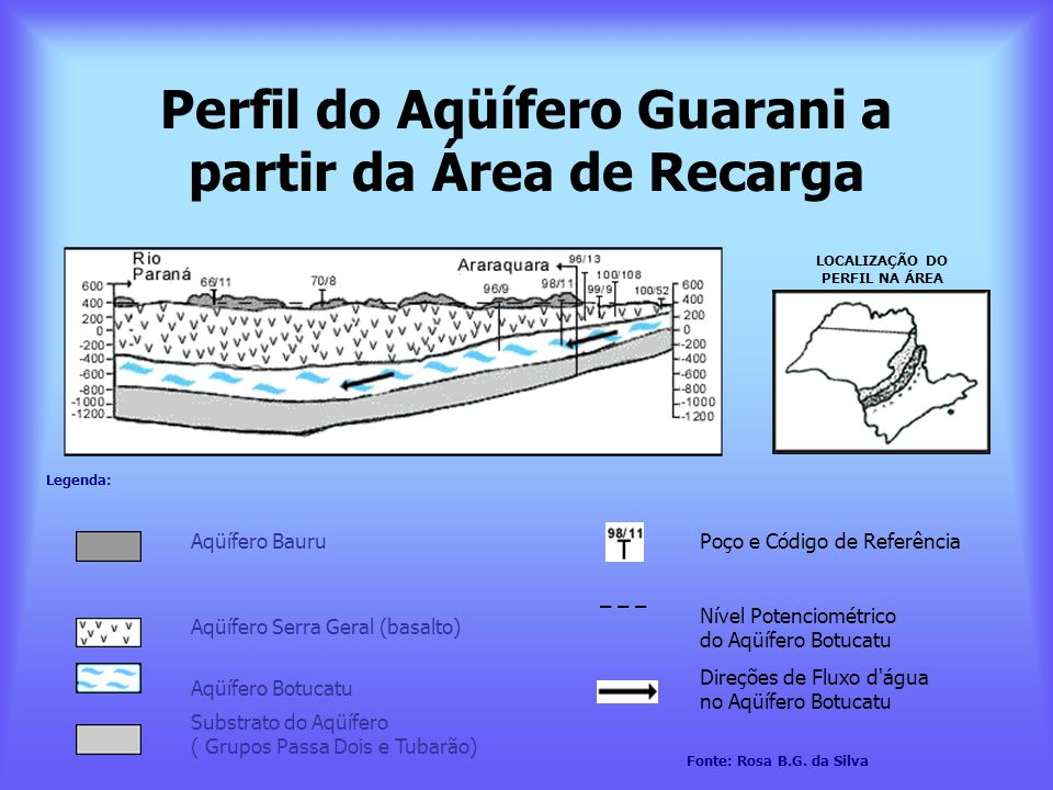 Perfil do Aqüífero Guarani a partir da Área de Recarga LOCALIZAÇÃO DO PERFIL NA ÁREA Legenda: Aqüífero Bauru Poço e Código de Referência Aqüífero Serr