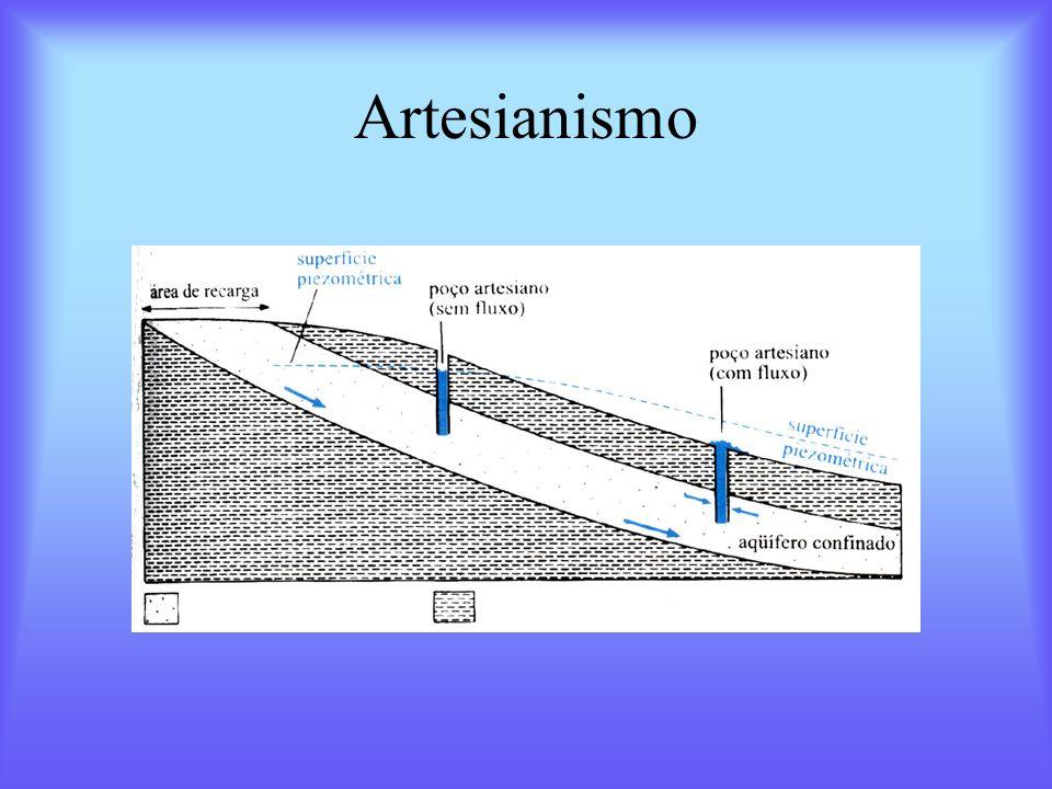Artesianismo