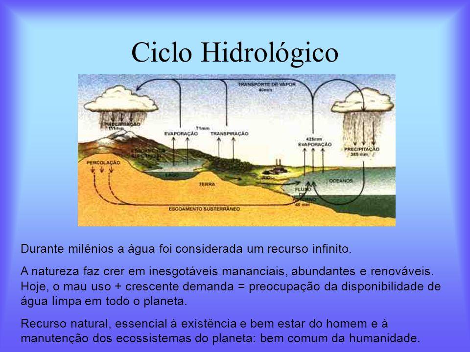 Ciclo Hidrológico Durante milênios a água foi considerada um recurso infinito. A natureza faz crer em inesgotáveis mananciais, abundantes e renováveis