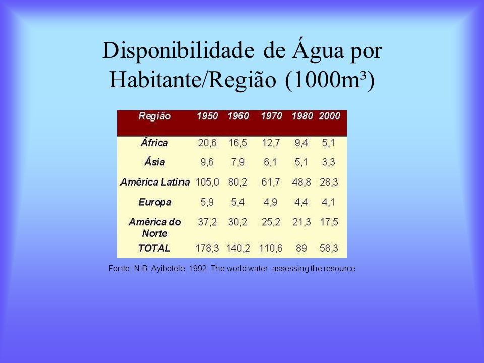 Disponibilidade de Água por Habitante/Região (1000m³) Fonte: N.B. Ayibotele. 1992. The world water: assessing the resource