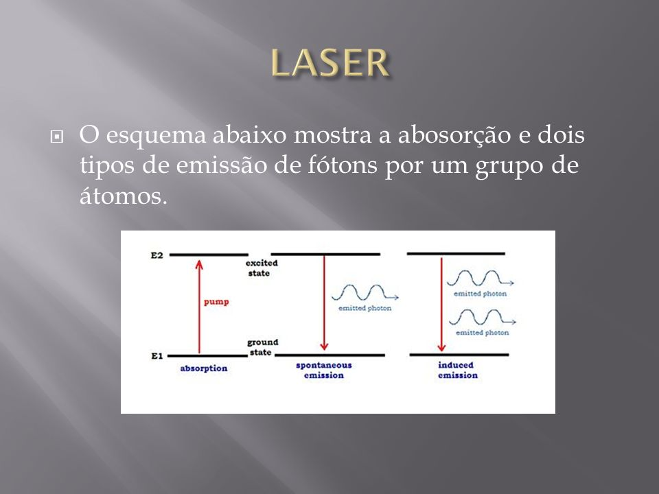 O esquema abaixo mostra a abosorção e dois tipos de emissão de fótons por um grupo de átomos.