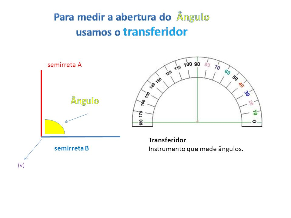 semirreta A semirreta B (v) Transferidor Instrumento que mede ângulos.