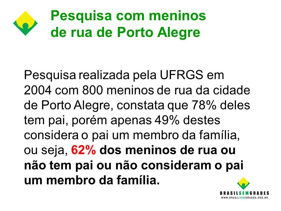 Delinqüência Juvenil Compêndio Transdisciplinar Pesquisa realizada em Porto Alegre: Quanto a Freqüência Escolar: 68% dos alunos faltosos tem o pai aus