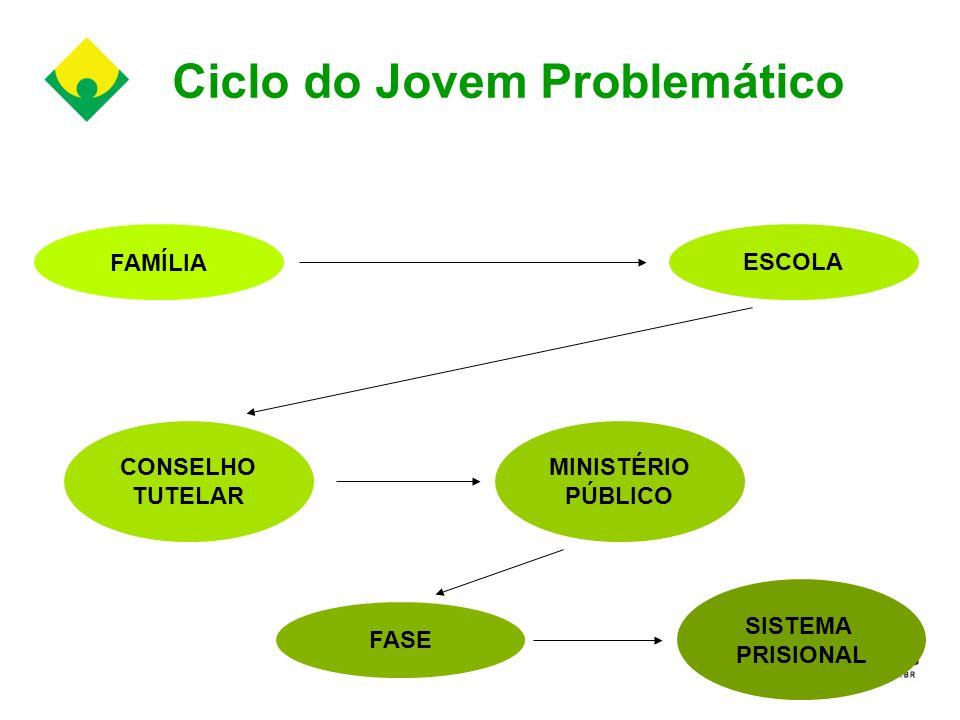 Ciclo do Jovem Problemático FAMÍLIA ESCOLA CONSELHO TUTELAR MINISTÉRIO PÚBLICO FASE SISTEMA PRISIONAL