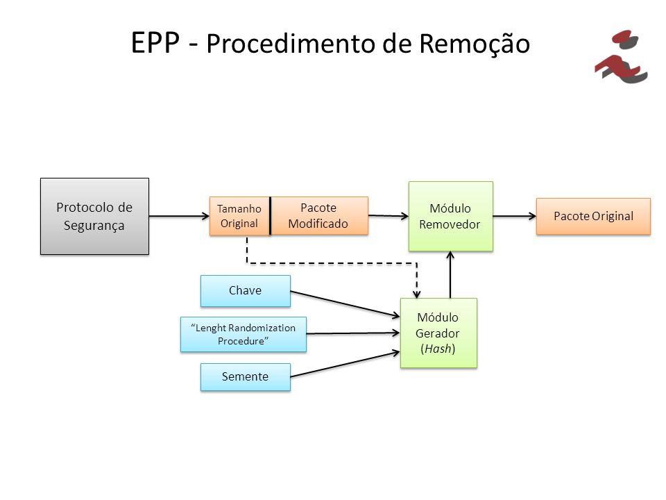EPP - Procedimento de Remoção Chave Lenght Randomization Procedure Semente Módulo Gerador (Hash) Módulo Gerador (Hash) Pacote Original Protocolo de Segurança Módulo Removedor Pacote Modificado Tamanho Original