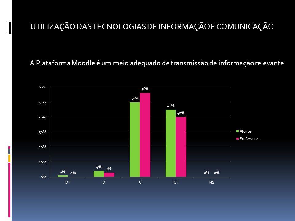 A Plataforma Moodle é um meio adequado de transmissão de informação relevante UTILIZAÇÃO DAS TECNOLOGIAS DE INFORMAÇÃO E COMUNICAÇÃO