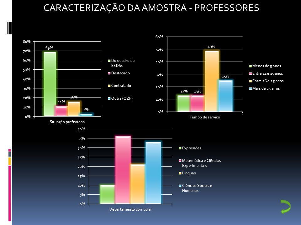 CULTURA DE ESCOLA Cultura de escola Satisfação em relação à ESDS1 Utilização das Tecnologias de Informação e Comunicação