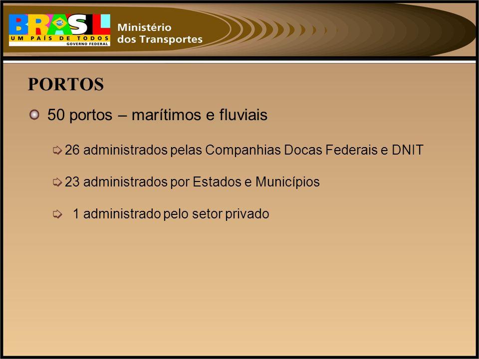 PORTOS 50 portos – marítimos e fluviais 26 administrados pelas Companhias Docas Federais e DNIT 23 administrados por Estados e Municípios 1 administra