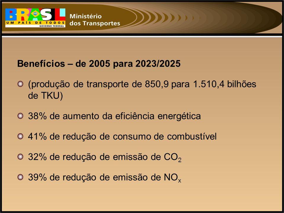 Benefícios – de 2005 para 2023/2025 (produção de transporte de 850,9 para 1.510,4 bilhões de TKU) 38% de aumento da eficiência energética 41% de reduç