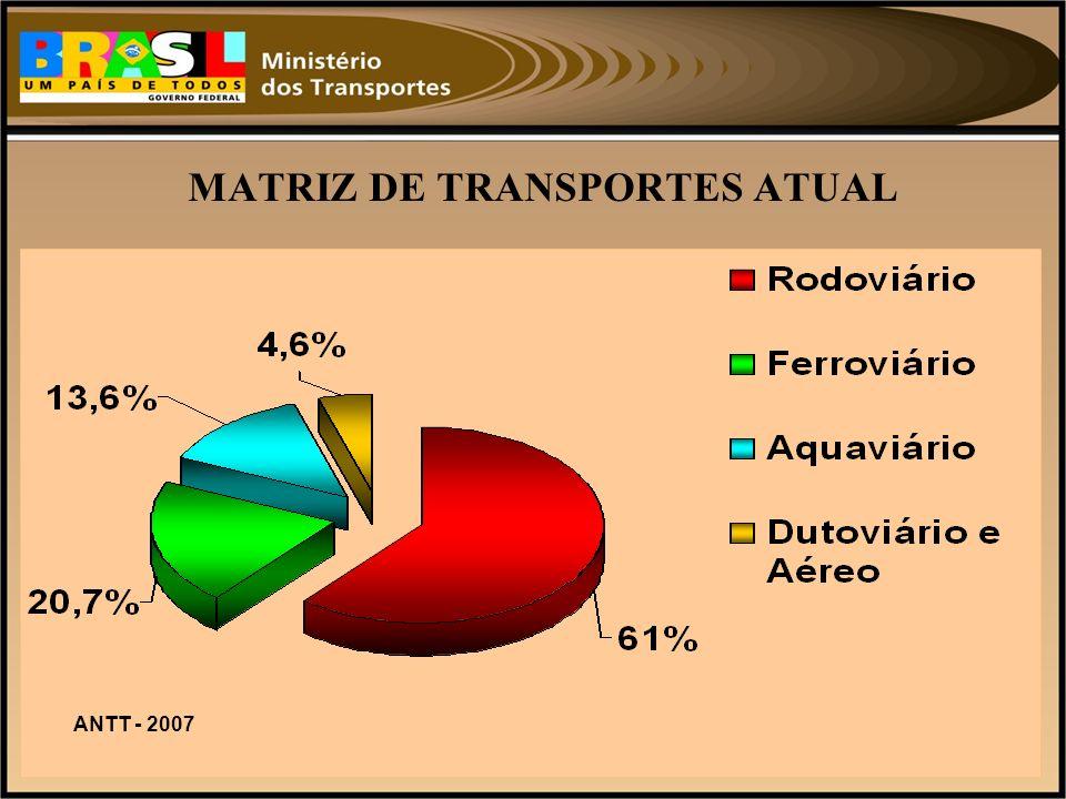 MATRIZ DE TRANSPORTES ATUAL ANTT - 2007