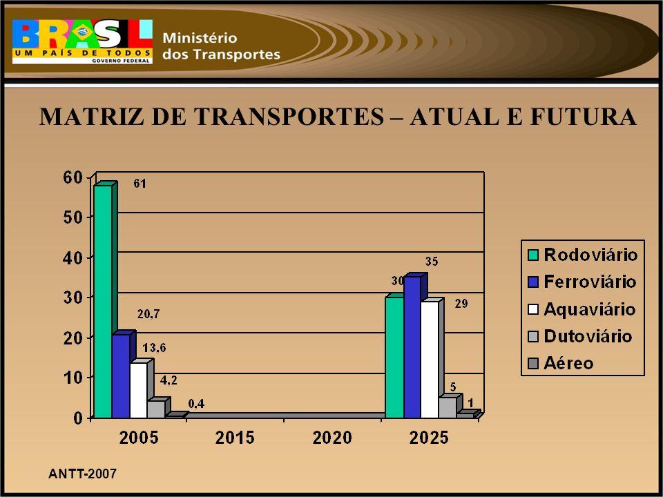 MATRIZ DE TRANSPORTES – ATUAL E FUTURA ANTT-2007