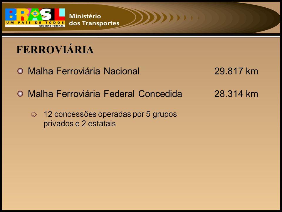 FERROVIÁRIA Malha Ferroviária Nacional29.817 km Malha Ferroviária Federal Concedida28.314 km 12 concessões operadas por 5 grupos privados e 2 estatais