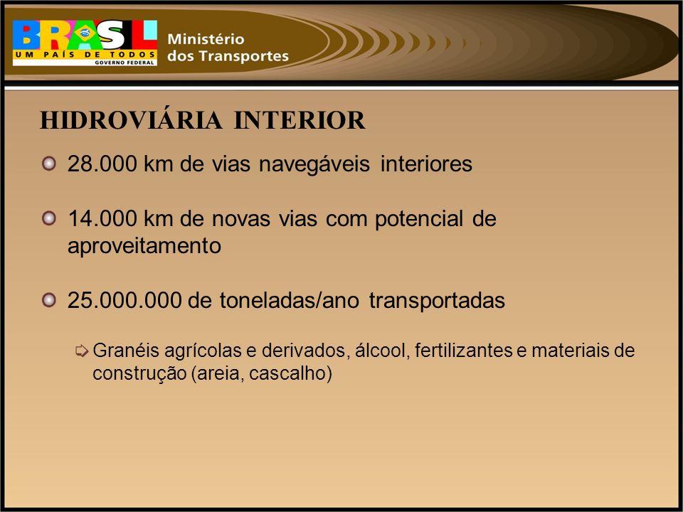 HIDROVIÁRIA INTERIOR 28.000 km de vias navegáveis interiores 14.000 km de novas vias com potencial de aproveitamento 25.000.000 de toneladas/ano trans