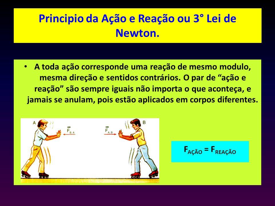Principio da Ação e Reação ou 3° Lei de Newton. A toda ação corresponde uma reação de mesmo modulo, mesma direção e sentidos contrários. O par de ação