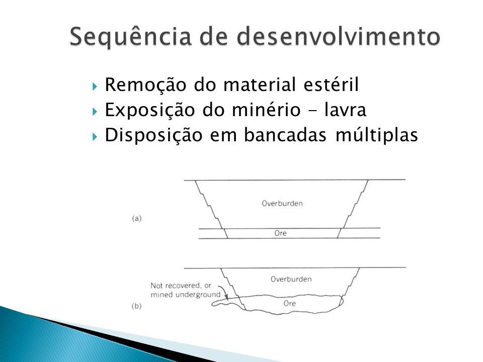 Remoção do material estéril Exposição do minério - lavra Disposição em bancadas múltiplas