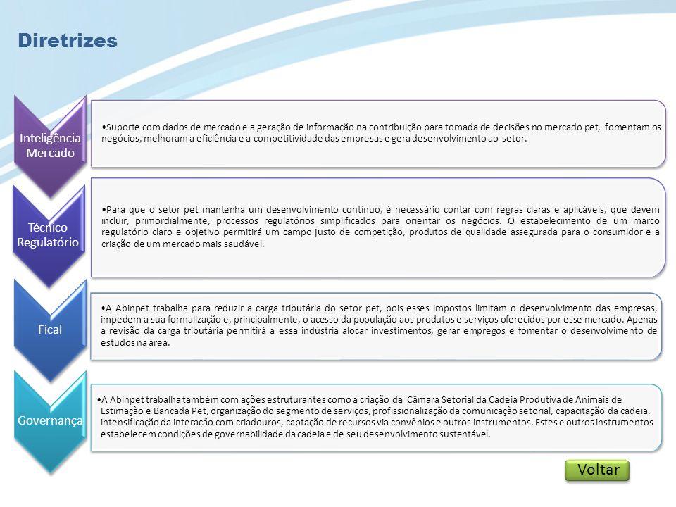 Benefícios em ser um Associado As empresas associadas à Abinpet têm à disposição produtos e serviços que oferecem suporte para garantir seu desempenho.