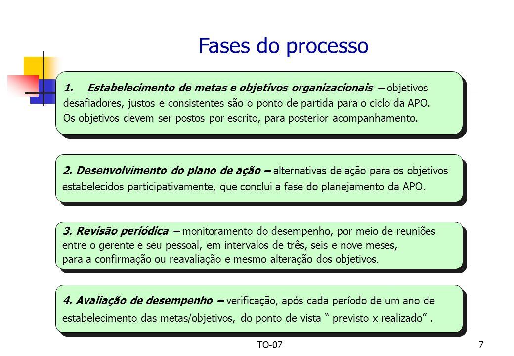 TO-077 Fases do processo 1.Estabelecimento de metas e objetivos organizacionais – objetivos desafiadores, justos e consistentes são o ponto de partida