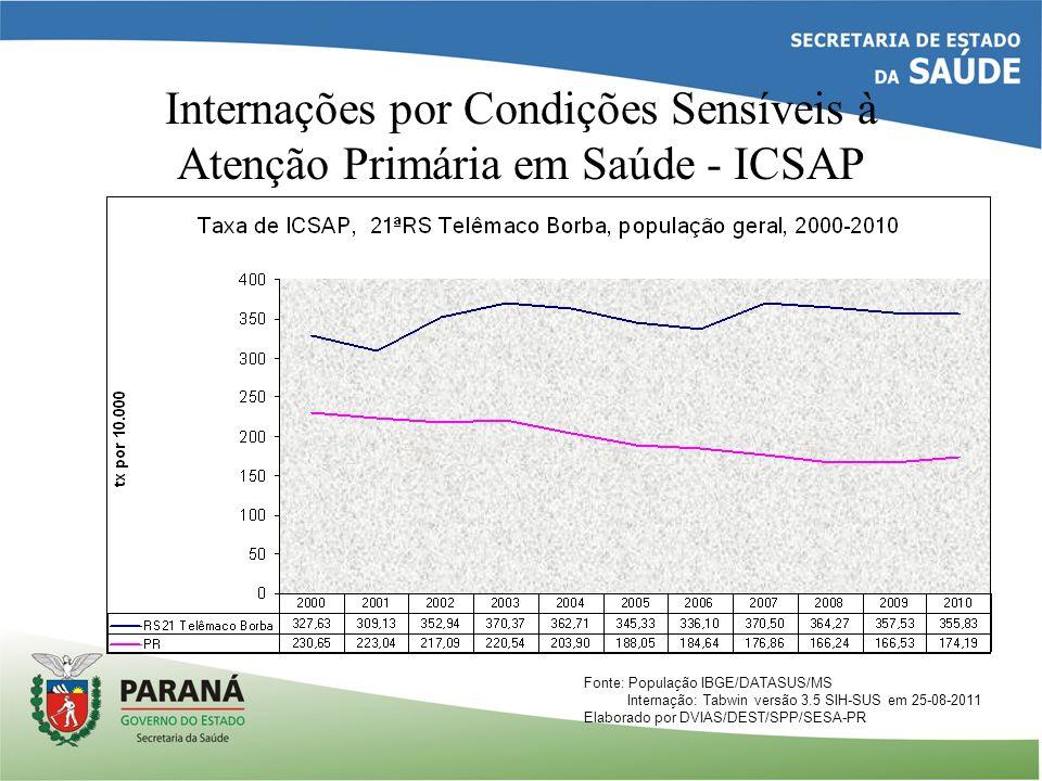 Internações por Condições Sensíveis à Atenção Primária em Saúde - ICSAP Fonte: População IBGE/DATASUS/MS Internação: Tabwin versão 3.5 SIH-SUS em 25-0