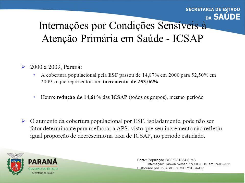 Internações por Condições Sensíveis à Atenção Primária em Saúde - ICSAP 2000 a 2009, Paraná: A cobertura populacional pela ESF passou de 14,87% em 200