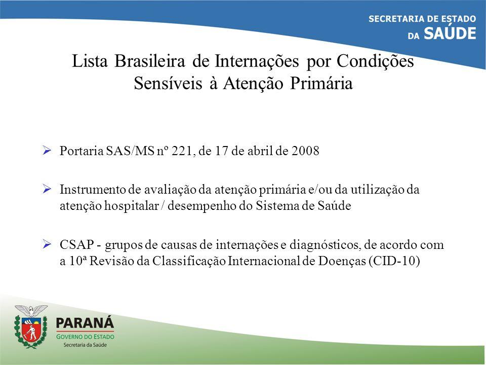Lista Brasileira de Internações por Condições Sensíveis à Atenção Primária Portaria SAS/MS nº 221, de 17 de abril de 2008 Instrumento de avaliação da