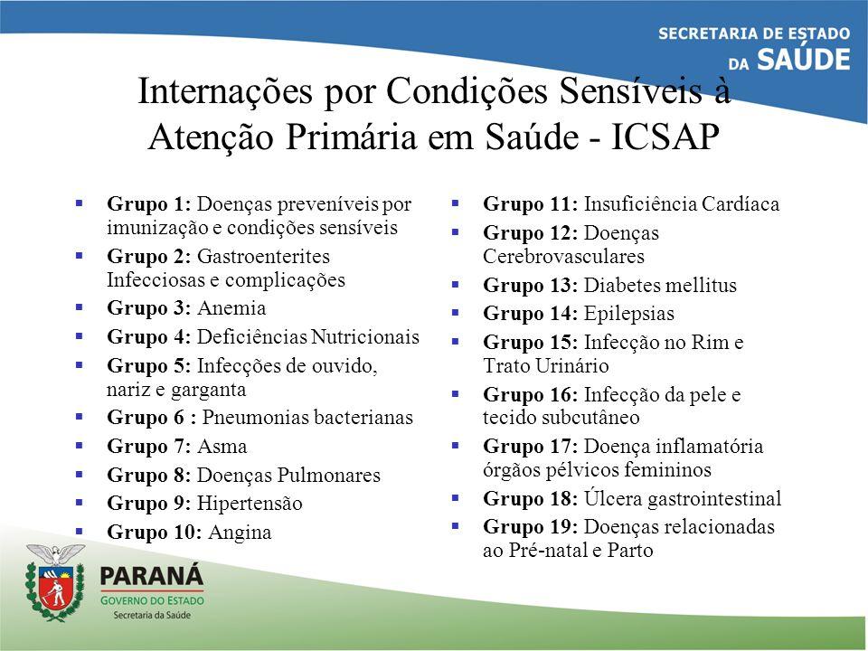 Internações por Condições Sensíveis à Atenção Primária em Saúde - ICSAP Grupo 1: Doenças preveníveis por imunização e condições sensíveis Grupo 2: Gas