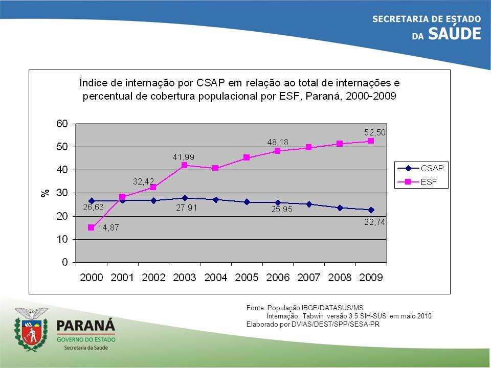 Fonte: População IBGE/DATASUS/MS Internação: Tabwin versão 3.5 SIH-SUS em maio 2010 Elaborado por DVIAS/DEST/SPP/SESA-PR