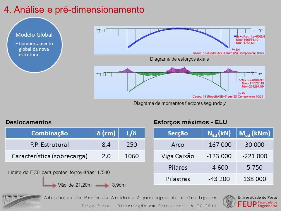 Adaptação da Ponte da Arrábida à passagem do metro ligeiro Tiago Pinto – Dissertação em Estruturas - MIEC 2011 Deslocamentos Diagrama de esforços axia