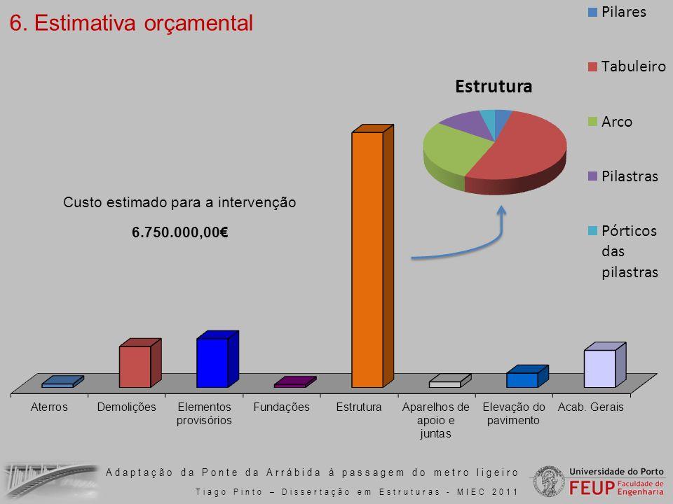 Adaptação da Ponte da Arrábida à passagem do metro ligeiro Tiago Pinto – Dissertação em Estruturas - MIEC 2011 Custo estimado para a intervenção 6.750