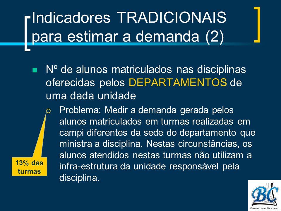 Indicadores TRADICIONAIS para estimar a demanda (2) Nº de alunos matriculados nas disciplinas oferecidas pelos DEPARTAMENTOS de uma dada unidade Probl