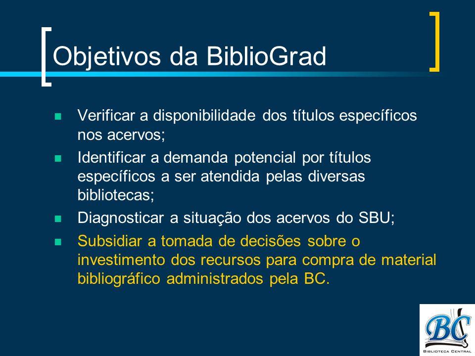 Objetivos da BiblioGrad Verificar a disponibilidade dos títulos específicos nos acervos; Identificar a demanda potencial por títulos específicos a ser