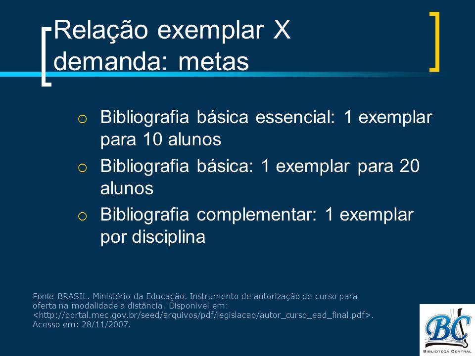 Relação exemplar X demanda: metas Bibliografia básica essencial: 1 exemplar para 10 alunos Bibliografia básica: 1 exemplar para 20 alunos Bibliografia complementar: 1 exemplar por disciplina Fonte: BRASIL.