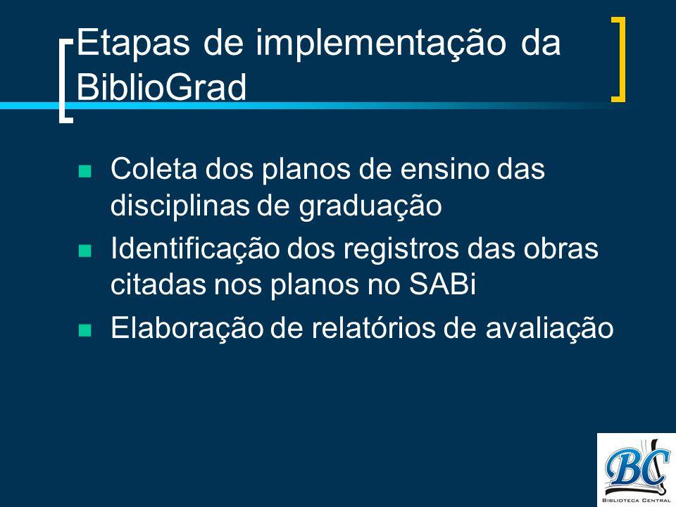 Etapas de implementação da BiblioGrad Coleta dos planos de ensino das disciplinas de graduação Identificação dos registros das obras citadas nos planos no SABi Elaboração de relatórios de avaliação
