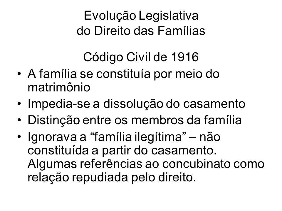 Evolução Legislativa do Direito das Famílias Código Civil de 1916 A família se constituía por meio do matrimônio Impedia-se a dissolução do casamento