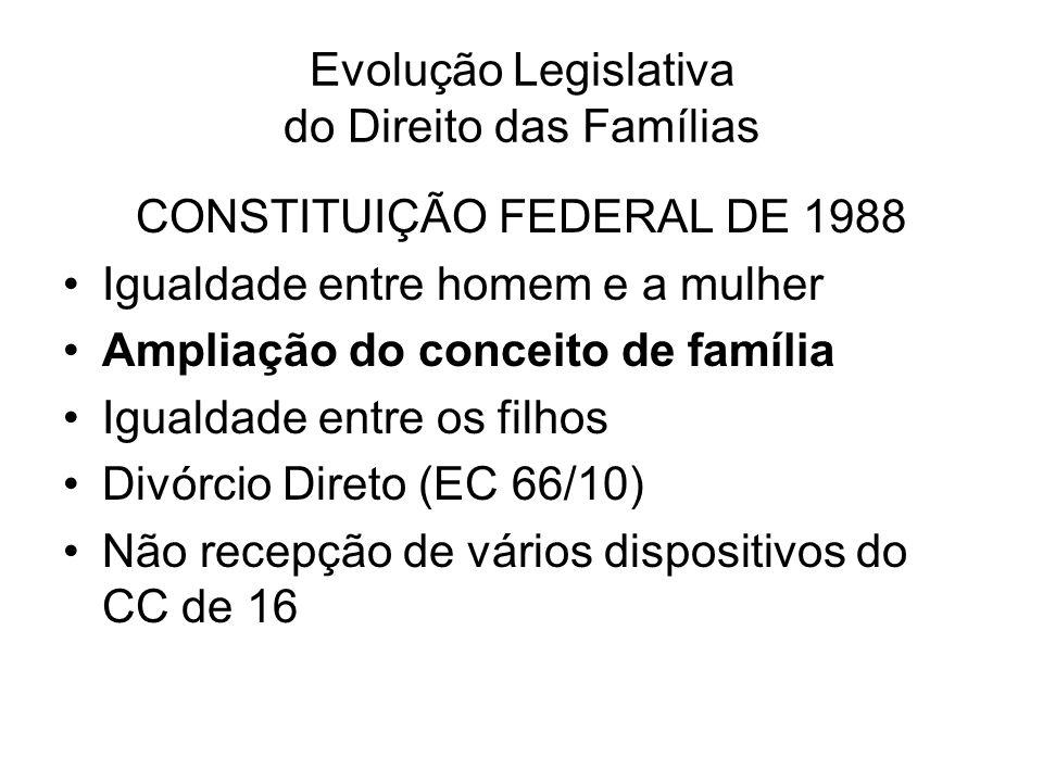 Evolução Legislativa do Direito das Famílias CONSTITUIÇÃO FEDERAL DE 1988 Igualdade entre homem e a mulher Ampliação do conceito de família Igualdade