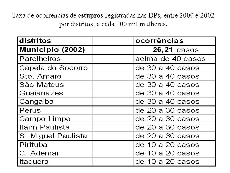Taxa de ocorrências de estupros registradas nas DPs, entre 2000 e 2002 por distritos, a cada 100 mil mulheres.