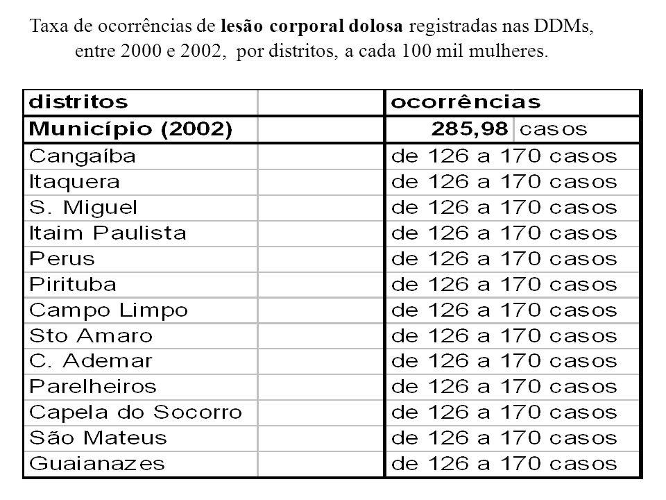 Taxa de ocorrências de lesão corporal dolosa registradas nas DDMs, entre 2000 e 2002, por distritos, a cada 100 mil mulheres.