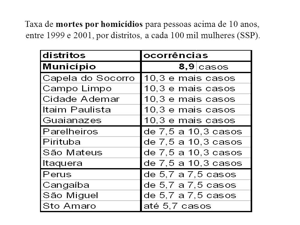Taxa de mortes por homicídios para pessoas acima de 10 anos, entre 1999 e 2001, por distritos, a cada 100 mil mulheres (SSP).