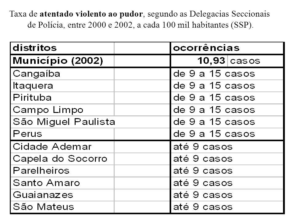 Taxa de atentado violento ao pudor, segundo as Delegacias Seccionais de Polícia, entre 2000 e 2002, a cada 100 mil habitantes (SSP).