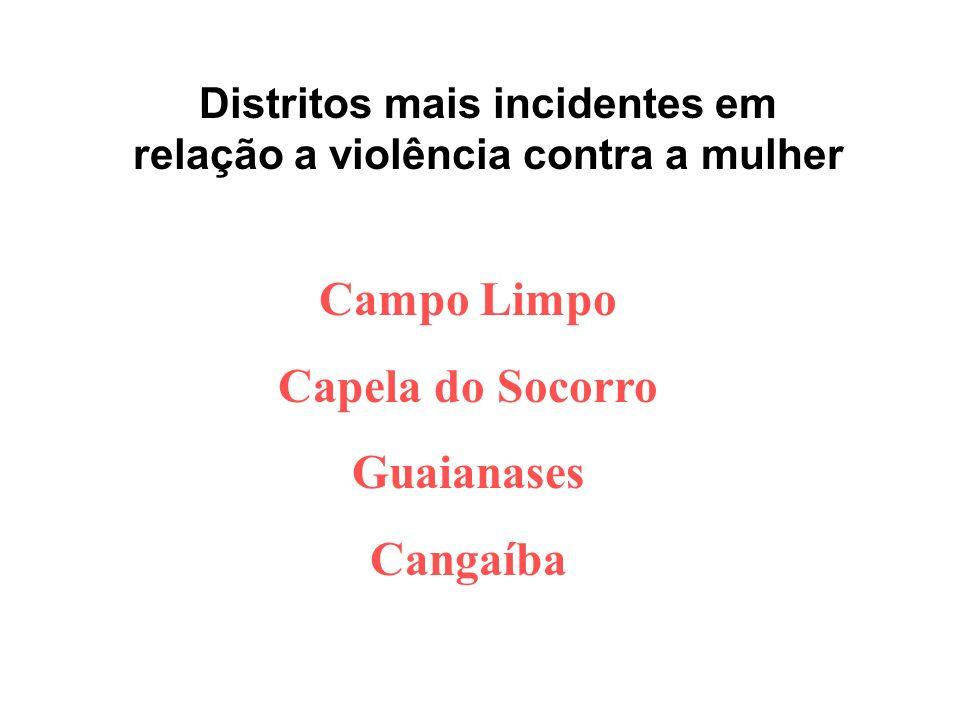 Distritos mais incidentes em relação a violência contra a mulher Campo Limpo Capela do Socorro Guaianases Cangaíba