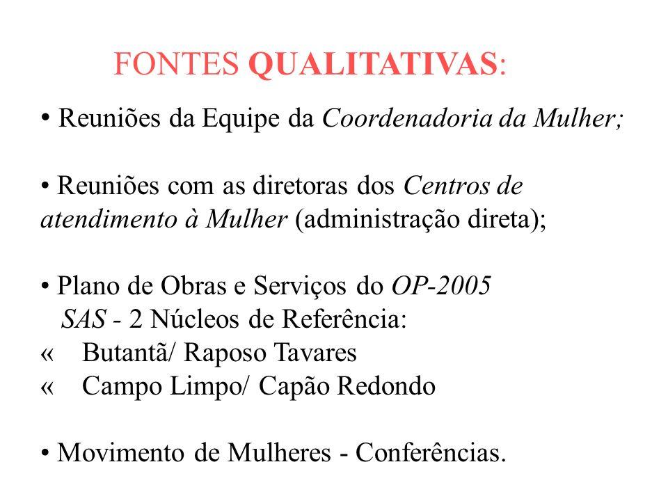 FONTES QUALITATIVAS: Reuniões da Equipe da Coordenadoria da Mulher; Reuniões com as diretoras dos Centros de atendimento à Mulher (administração diret