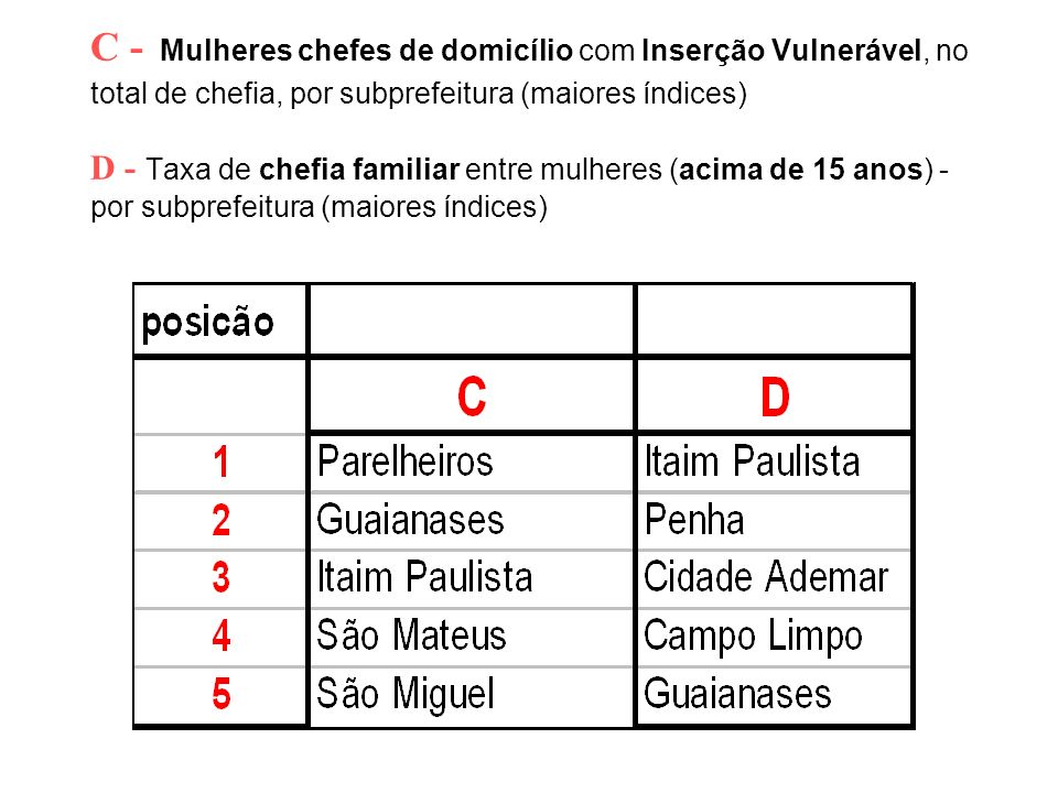 C - Mulheres chefes de domicílio com Inserção Vulnerável, no total de chefia, por subprefeitura (maiores índices) D - Taxa de chefia familiar entre mu