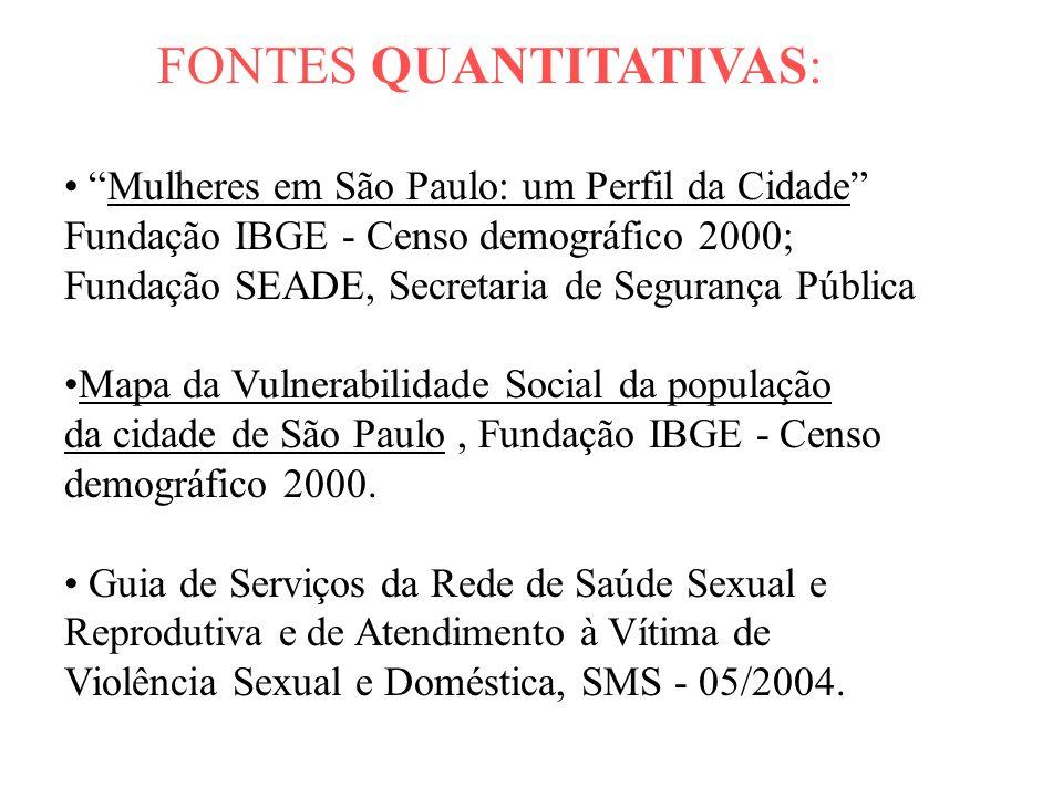 FONTES QUANTITATIVAS: Mulheres em São Paulo: um Perfil da Cidade Fundação IBGE - Censo demográfico 2000; Fundação SEADE, Secretaria de Segurança Públi