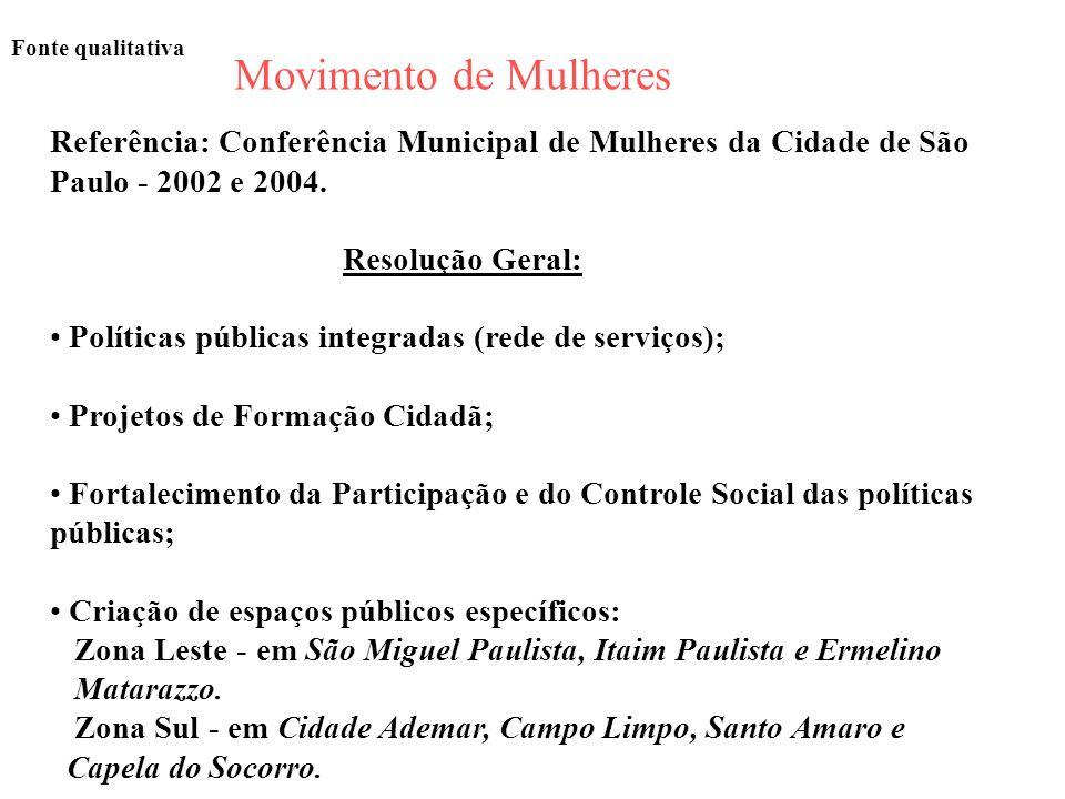 Fonte qualitativa Movimento de Mulheres Referência: Conferência Municipal de Mulheres da Cidade de São Paulo - 2002 e 2004. Resolução Geral: Políticas