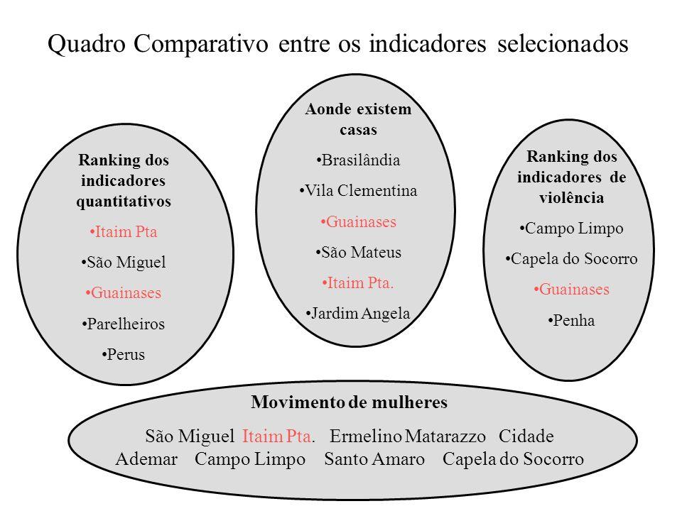 Ranking dos indicadores quantitativos Itaim Pta São Miguel Guainases Parelheiros Perus Ranking dos indicadores de violência Campo Limpo Capela do Soco