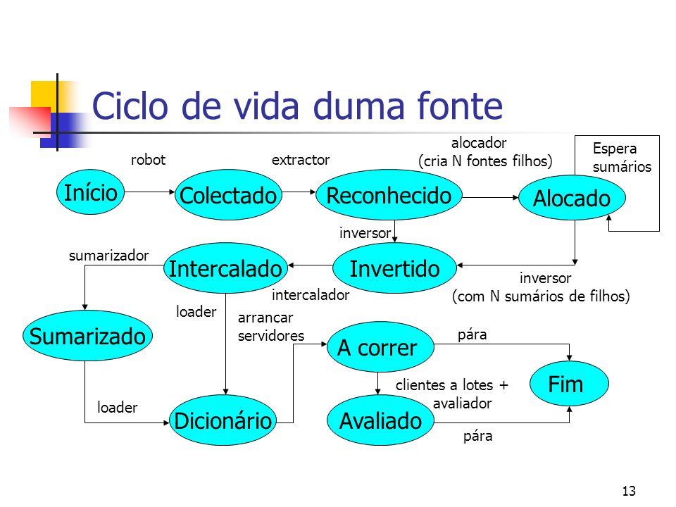 12 Concretização do Webtrieve Baseado no Modelo do Espaço Vectorial Interface de interrogação STARTS Suporte apenas da língua inglesa Utilização do Java JavaCC para reconhecedores Abordagem dual para o Dicionário de Termos Suporte para actualizações incrementais Módulo de avaliação alinhada com o TREC Módulo inicial de avaliação da eficiência (HPROF)