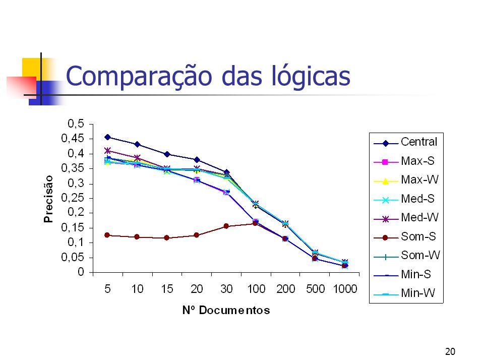 19 Comparação das lógicas