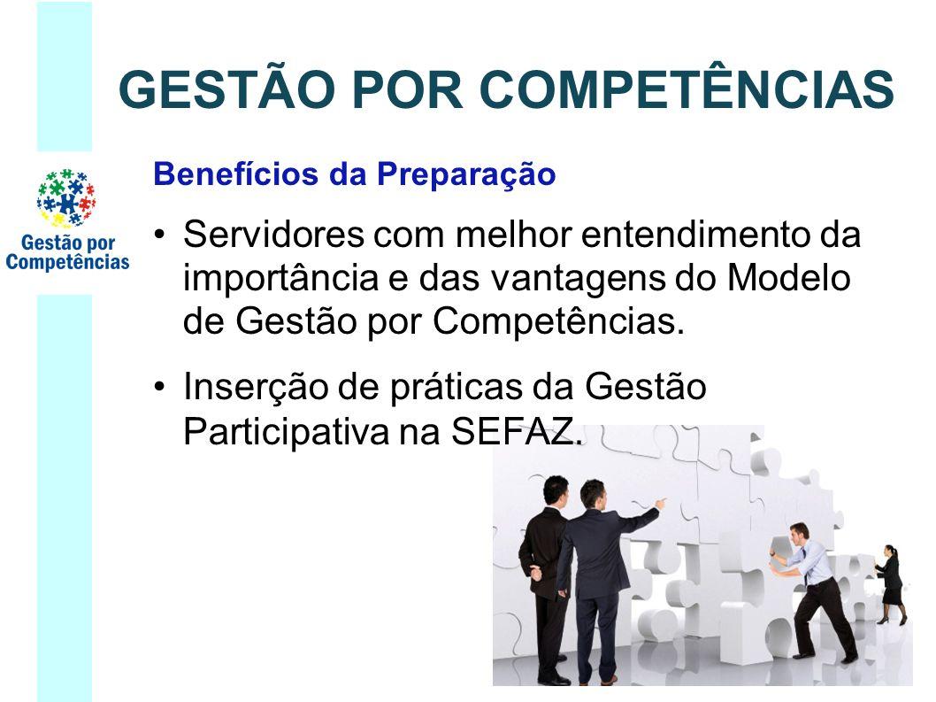 Benefícios da Preparação Servidores com melhor entendimento da importância e das vantagens do Modelo de Gestão por Competências. Inserção de práticas