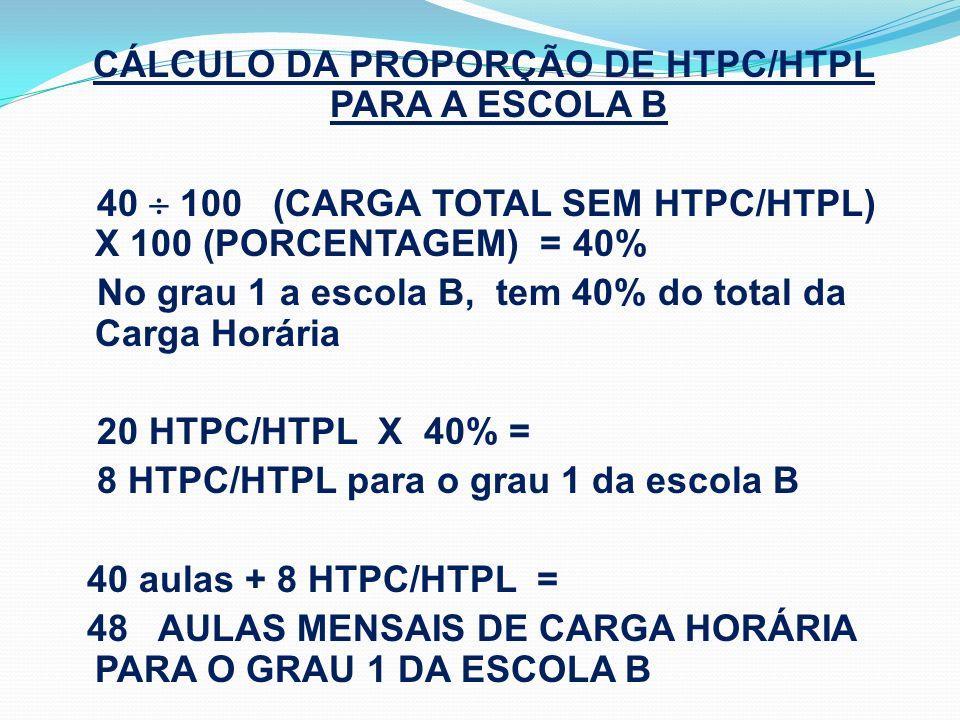 CÁLCULO DA PROPORÇÃO DE HTPC/HTPL PARA A ESCOLA B 40 100 (CARGA TOTAL SEM HTPC/HTPL) X 100 (PORCENTAGEM) = 40% No grau 1 a escola B, tem 40% do total