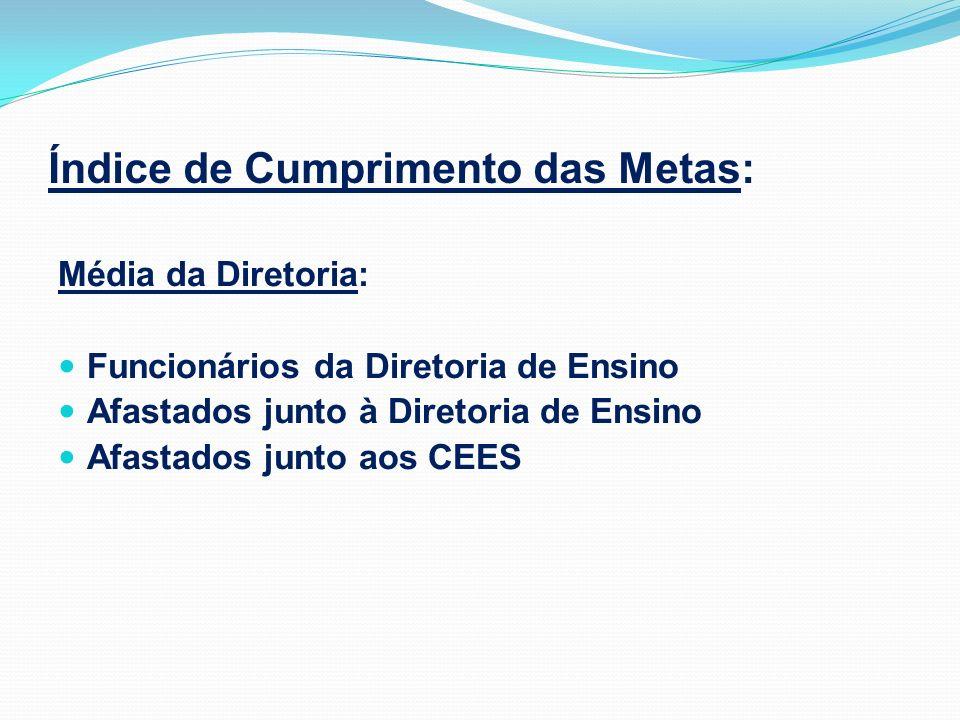 Índice de Cumprimento das Metas: Média da Diretoria: Funcionários da Diretoria de Ensino Afastados junto à Diretoria de Ensino Afastados junto aos CEE